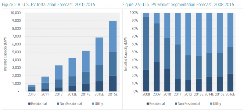 solar growth us