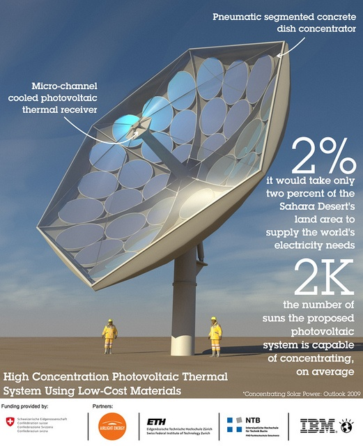 High Concentration Photovoltaic Thermal System From Ibm