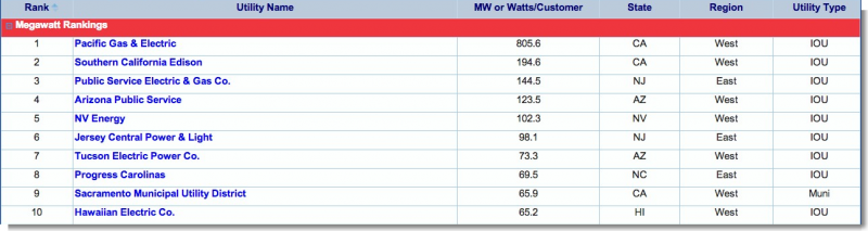 2012 SEPA Utility Solar Rankings total