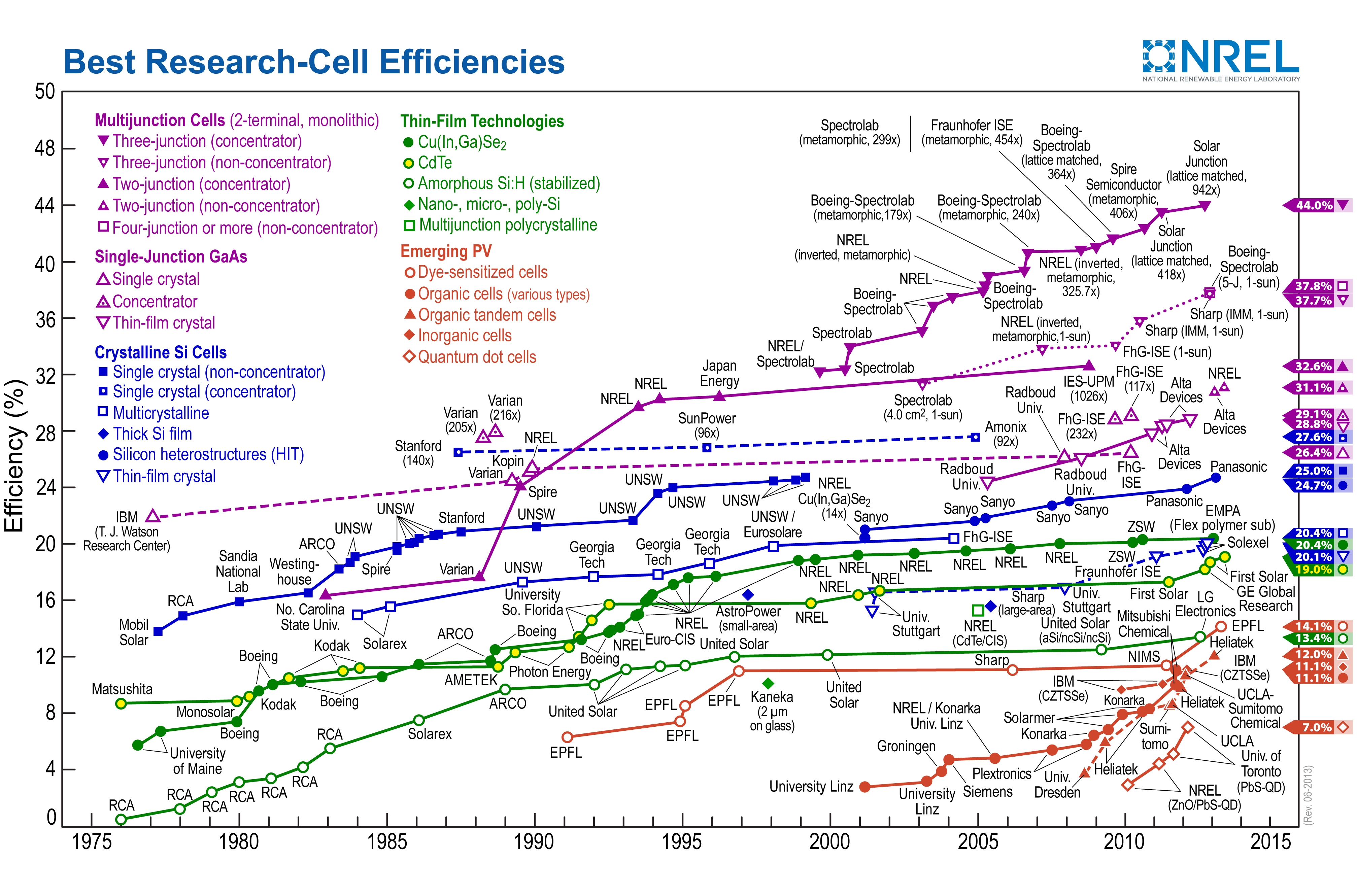 Solar Cell Efficiency World Record Set By Sharp 44 4