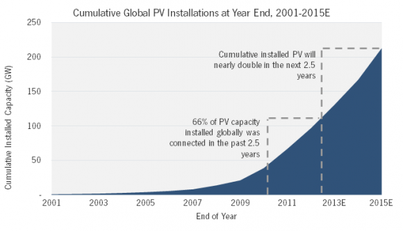 solar panel installation growth world
