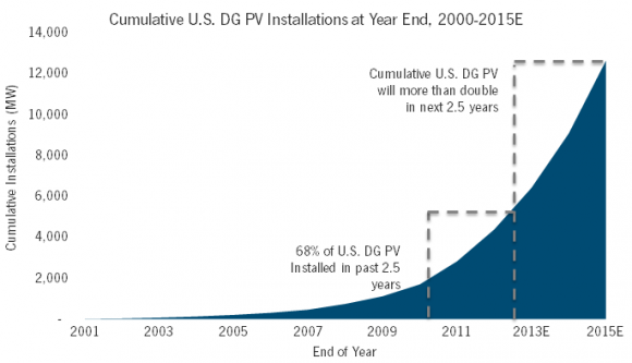 solar panel installation growth US