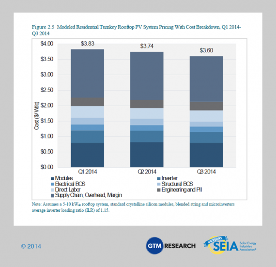 residential solar PV prices SEIA GTM Research