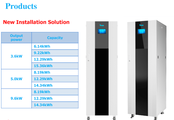 Solar Batteries For Home >> Trina Solar Introduces Home Battery Cleantechnica