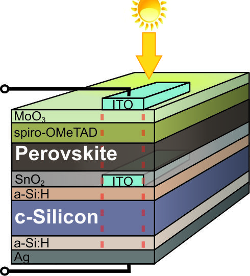 Tandem Perovskite-Silicon Solar Cell Efficiency Record Broken ...