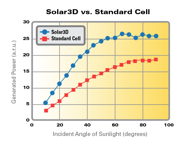 cell-efficiency-full-size