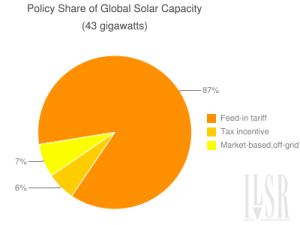 feed in tariff share of world solar power