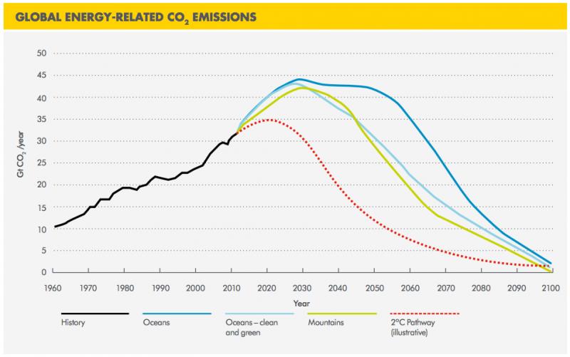 global co2 emissions shell