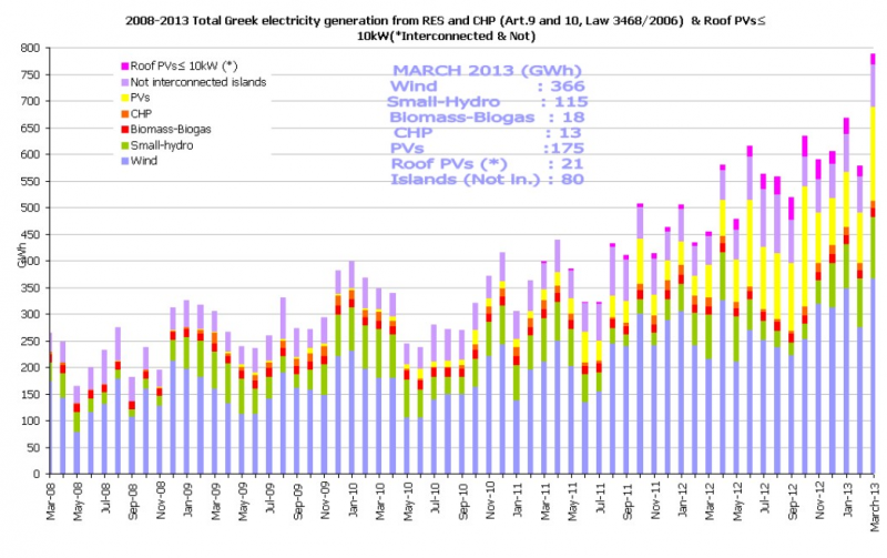 greece renewable energy generation