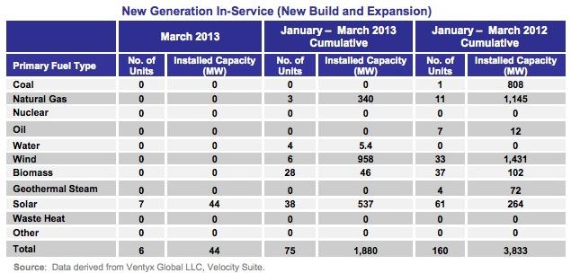 new power capacity solar us 2013