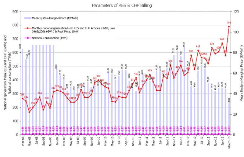renewable price greece