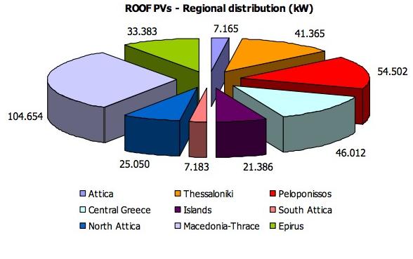 roof PV region greece