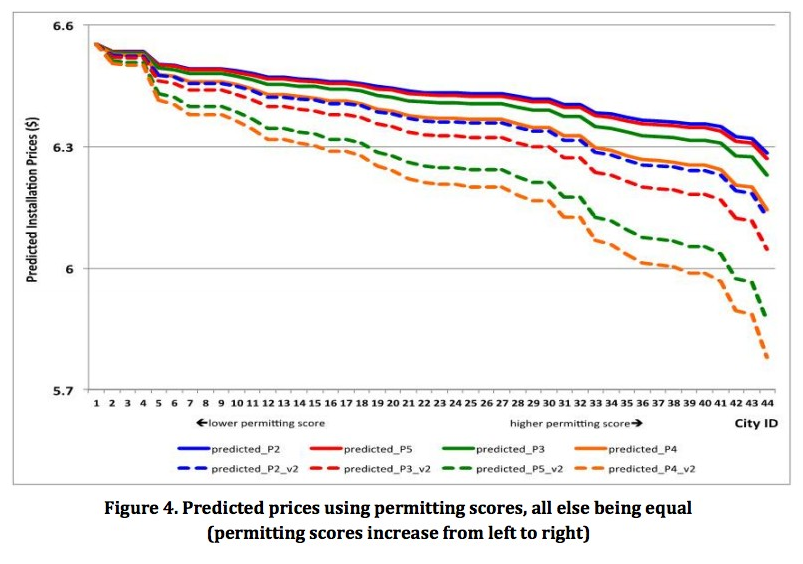 solar permitting prices