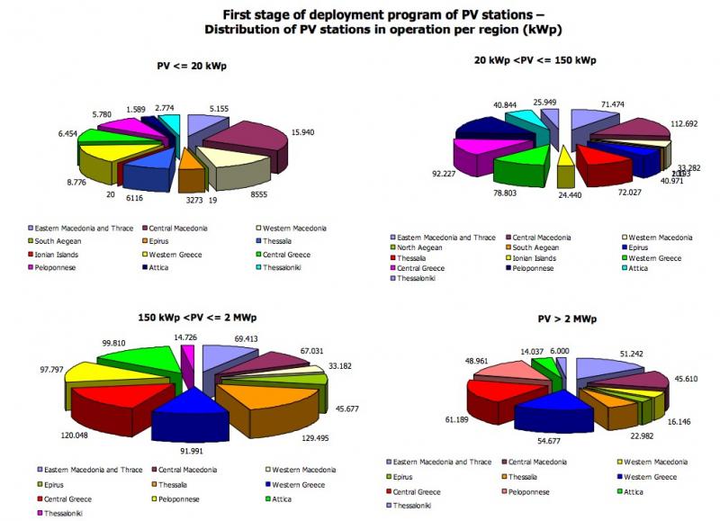 solar pv power by region
