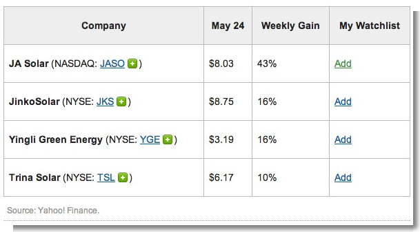4 Solar Stocks Hotter Than SolarCity  JASO, JKS, TSL, YGE