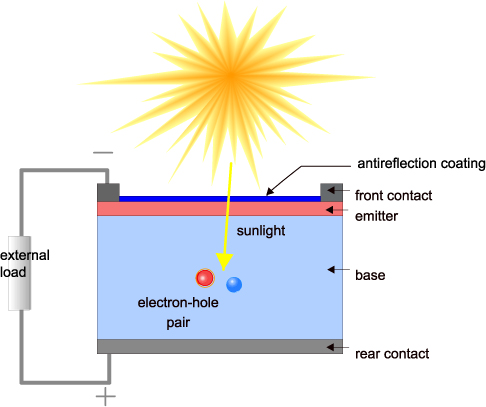 How Solar Cells Work Components Amp Operation Of Solar