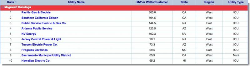 2012 SEPA Utility Solar Rankings total