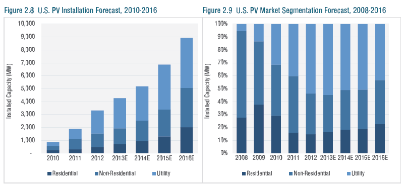 US-PV-installation-forecast-e1372059228697