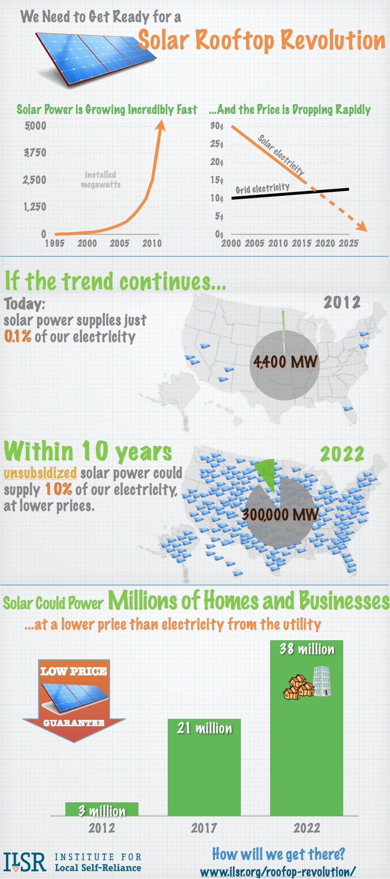 solar panels cost less than electricity infographic