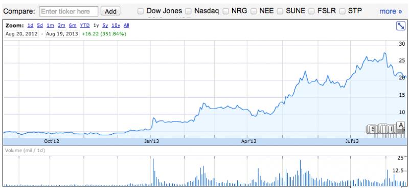 SunPower Stock