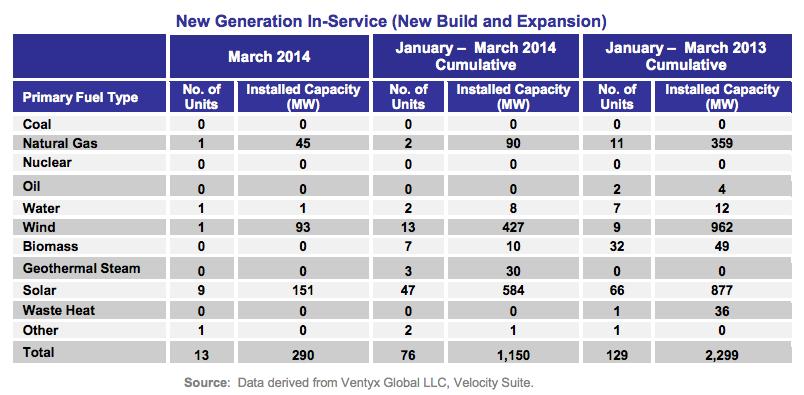 2014 new electricity capacity