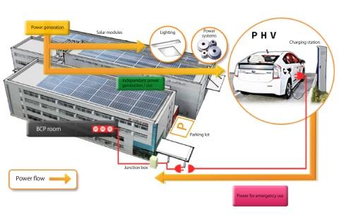 solar ev charging stations