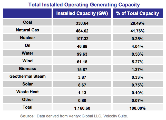 us electricity generation capacity