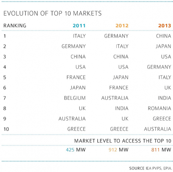 PV Top 10 markets