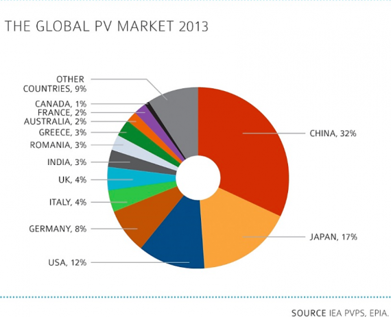 PV Top markets