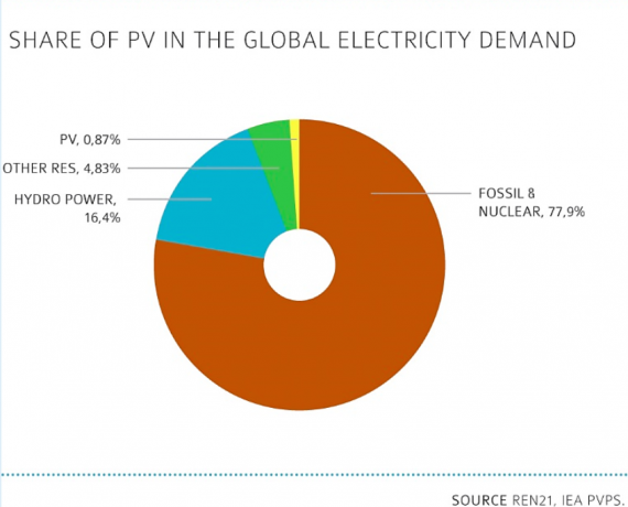 PV electricity demand global