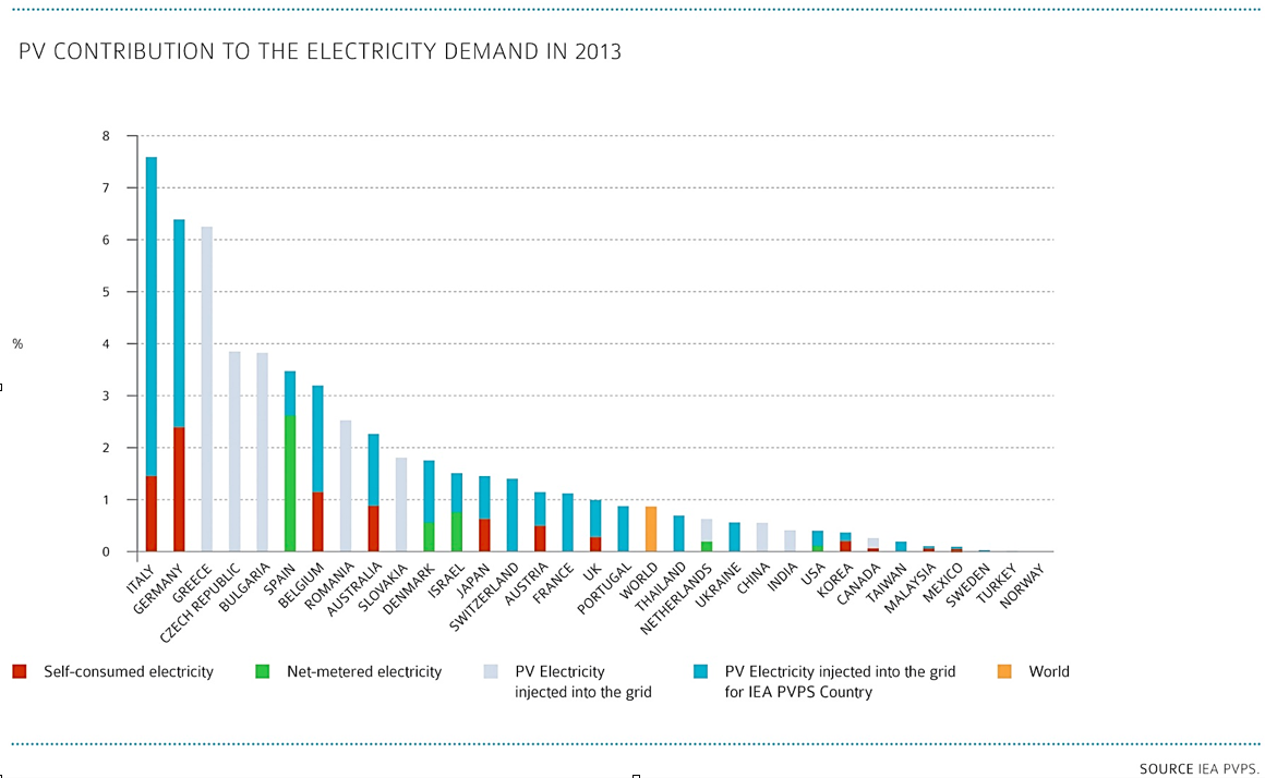 solar PV relative to electricity demand by country