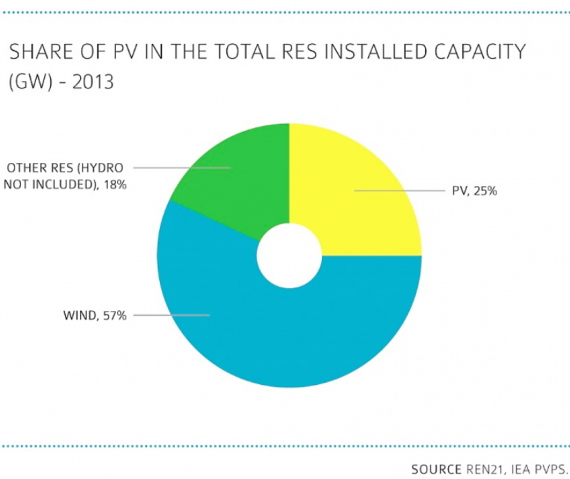 PV renewable energy capacity global