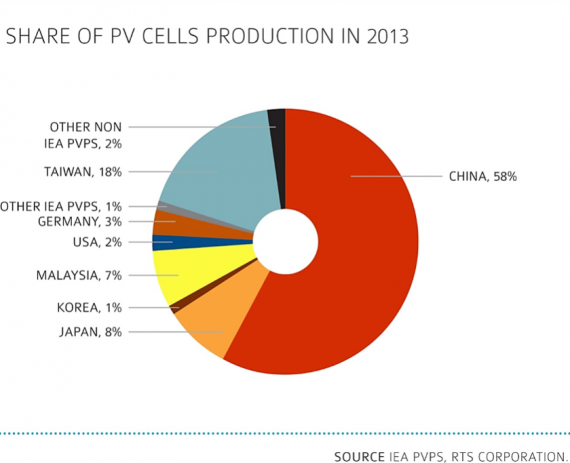 PV solar cell production by region
