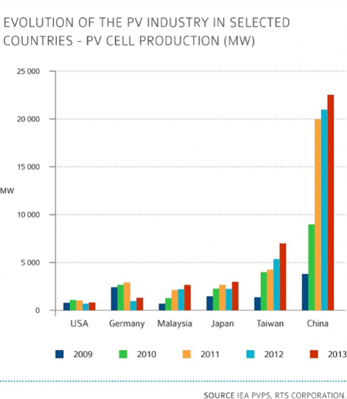 PV solar cell production historical