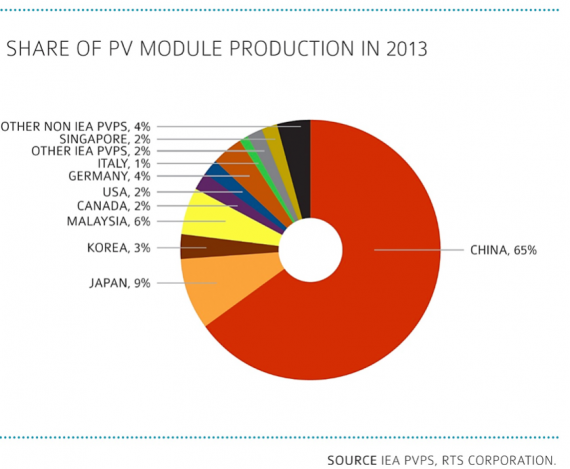 PV solar module production by country