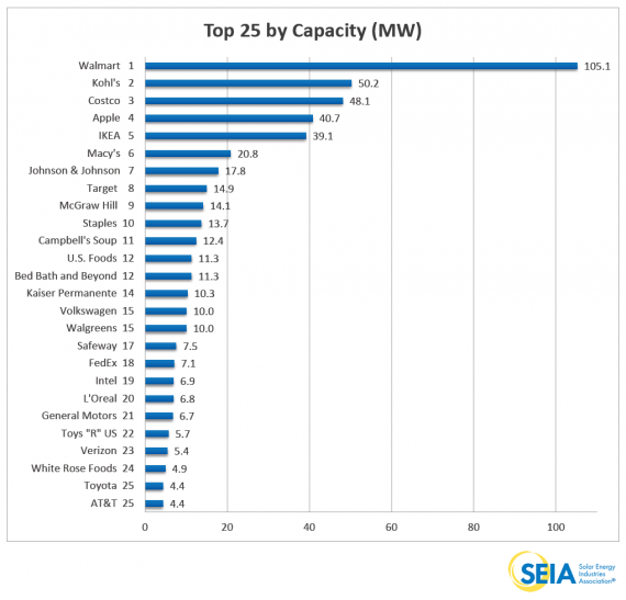 Top-25-by-Capacity