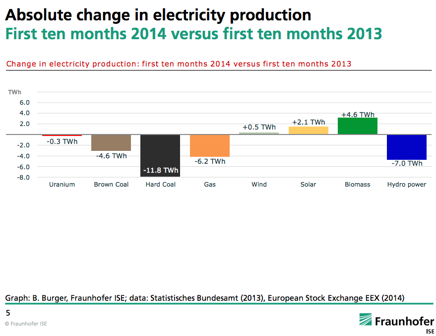 Germany renewable energy power generation change