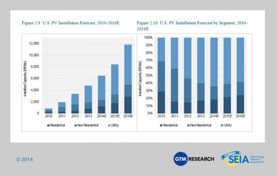 Solar PV Forecast US