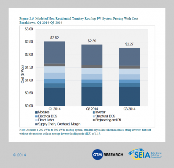 non residential solar prices SEIA