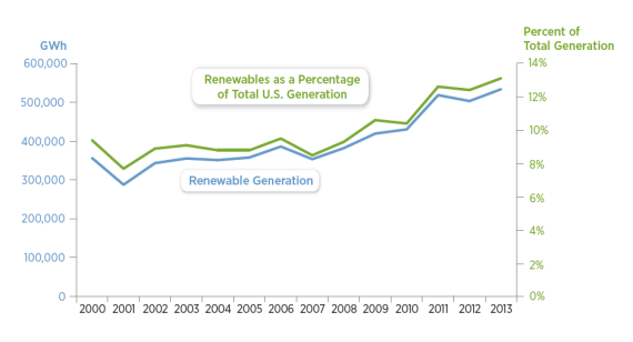 US-renewable-electricity-generation