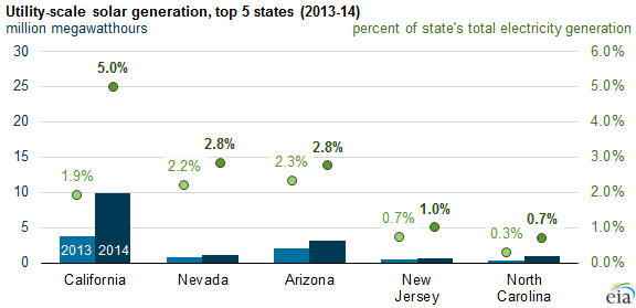 Solar Power By State 2013 - 2014 via US Energy Information Agency