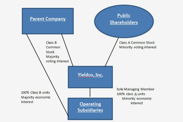 yieldco org structure from NREL