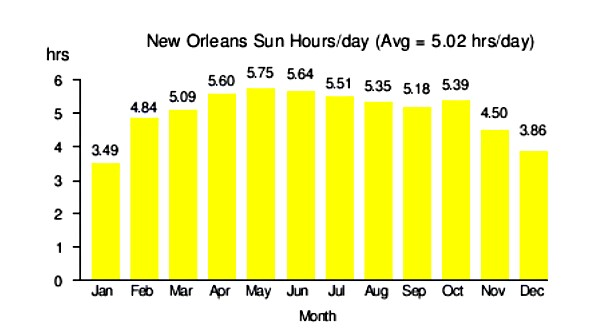 New Orleans sun hours per day, from nrel