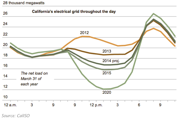 "Graph of electric grid demand shows a ""duck's head"" spike in the early evening hours, via CaliSO"