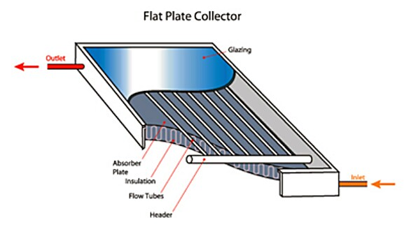 solar heating and cooling flat plate collector from seia.org