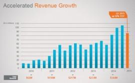 SolarCity quarterly sales chart