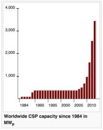 CSP growth chart