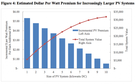 solar home resale value