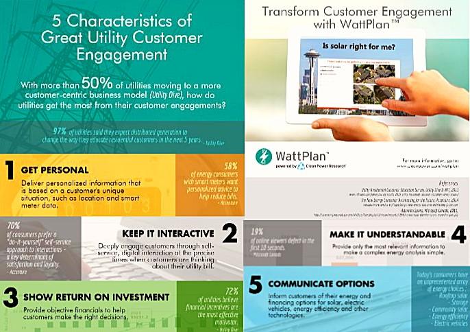 wattplan Infographic