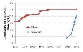 Perovskite solar panels outperform silicon panels.